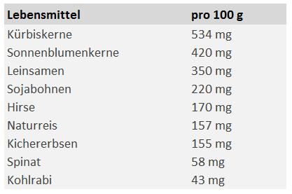 Liste: Magensiumgehalt in Lebensmittel