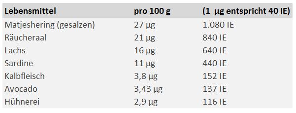 Liste: Vitamin D-reiche Lebensmittel