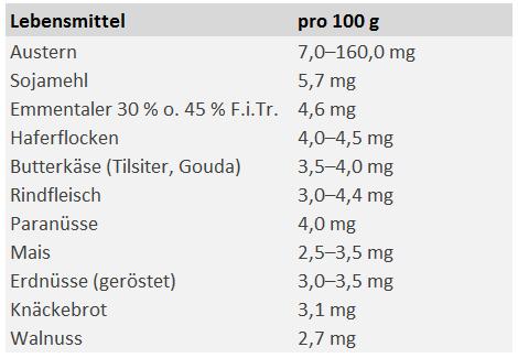 Liste: Zinkgehalt in Lebensmitteln